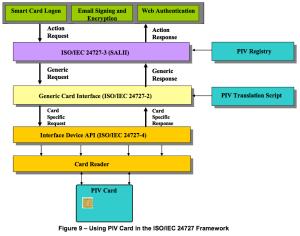NIST IR 7611 24727 piv stack